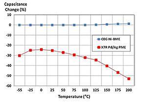 Les condensateurs de puissance se renforcent pour cohabiter avec les semiconducteurs à bande interdite large