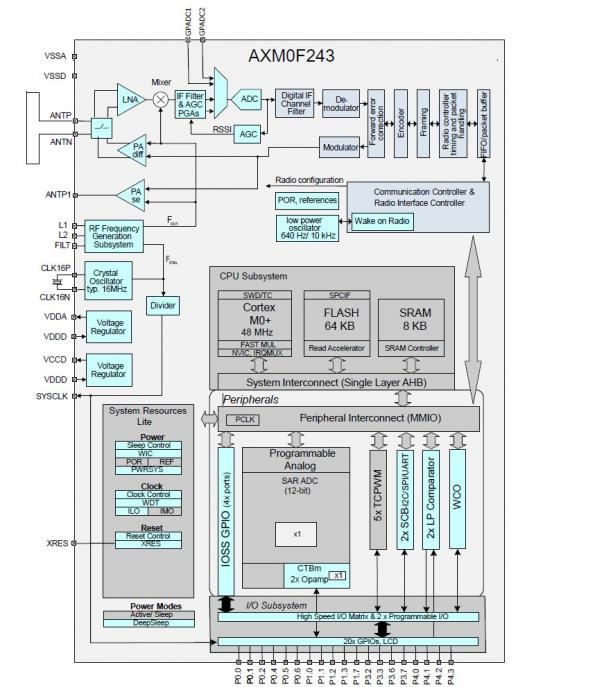Répondre aux besoins de l'IoT grâce à la connectivité LPWAN