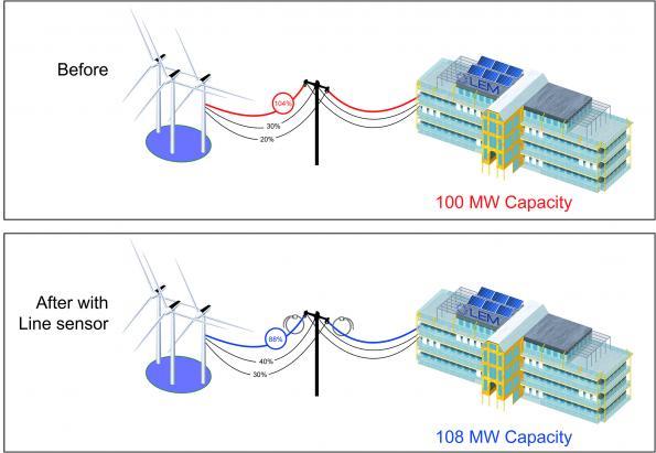 Surveillance des lignes de distribution électriques aériennes à l'aide d'une boucle de Rogowski