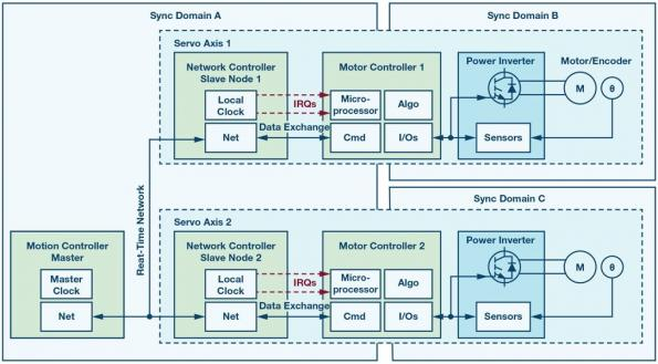Synchronisation du contrôle de mouvements multi axes sur réseaux fonctionnant en temps réel