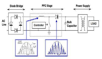 Comprendre la correction de facteur de puissance est indispensable à l'atteinte des objectifs d'efficacité énergétique