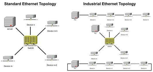 L'alimentation électrique via Ethernet appliquée au marché industriel