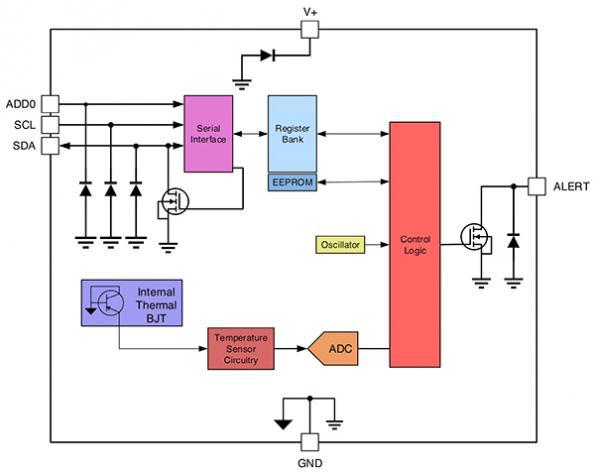 Fabriquer un thermomètre sans fil de qualité clinique alimenté par batterie fiable pour une surveillance continue