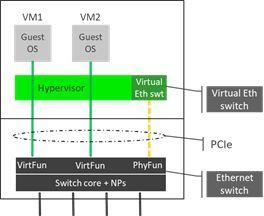 Liaison Ethernet pour serveurs automobiles performants