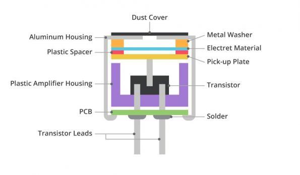 Considérations de conception lors du choix entre un microphone MEMS ou ECM pour votre projet