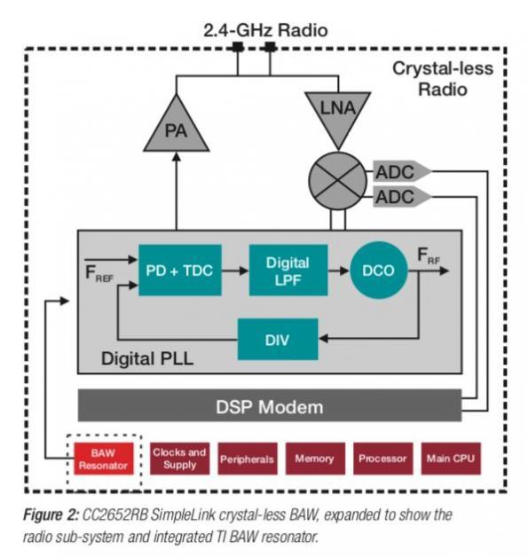 Le microcontrôleur SimpleLink sans fil et sans quartz basé sur la technologie BAW de TI au cœur des progrès de l'IdO