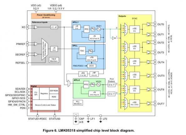 La technologie BAW de TI garantit une gigue ultra faible sur les signaux d'horloge des réseaux à grande vitesse