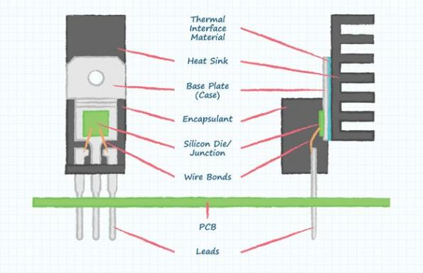 Comment spécifier le dissipateur thermique optimal pour votre conception
