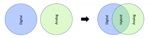 Contrôleurs de puissance hybrides : des ponts entre les domaines analogique et numérique
