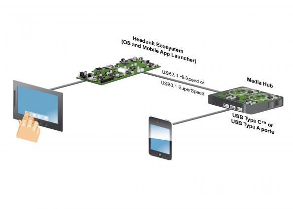 Migration de l'USB 2.0 vers l'USB 3.1 : Considérations et compromis en matière de conception