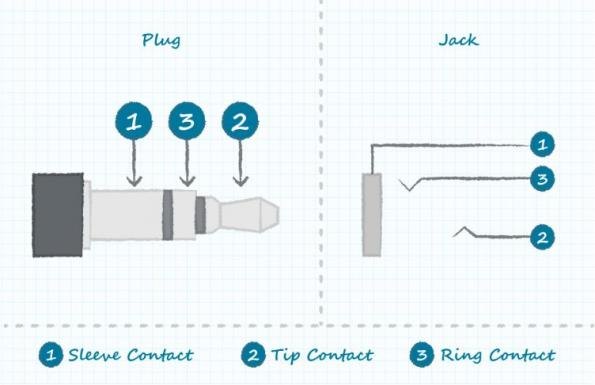 Utilisation de commutateurs audio jack pour économiser de l'espace et ajouter de la valeur