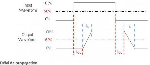 Utiliser des amplificateurs opérationnels comme comparateurs