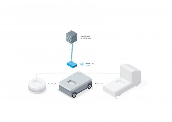 Navigation innovante pour les véhicules automatisés : KINEXON mise sur le système embarqué de Kontron