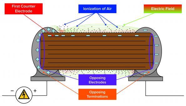 Les mesures contre les arcs électriques protègent les condensateurs MLCC à haute tension
