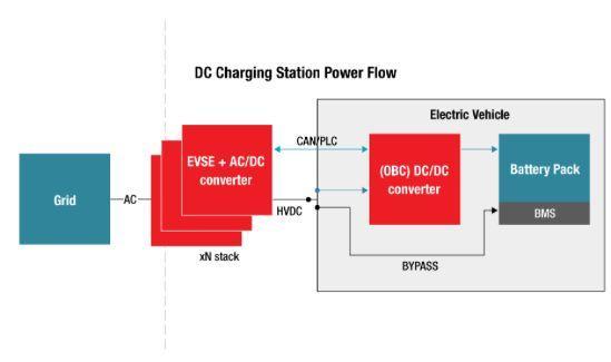 Concevoir des stations de recharge puissantes, rapides et hautement efficaces pour les voitures électriques