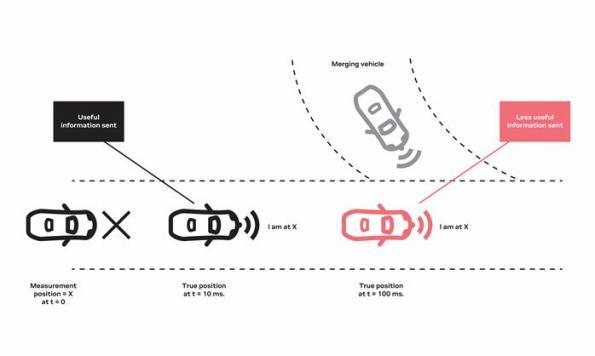 Comment fournir un positionnement automobile continu et précis sur voie de circulation