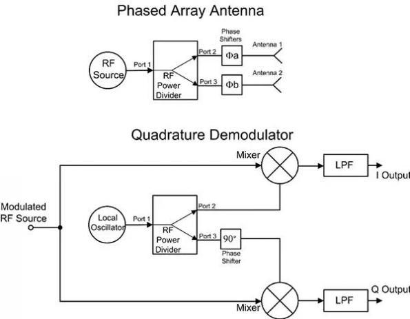Principes de base des combinateurs et des diviseurs de puissance RF