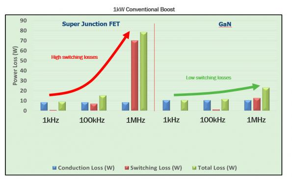 Le GaN prend le relais du silicium pour les circuits de puissance haute fréquence et à haut rendement