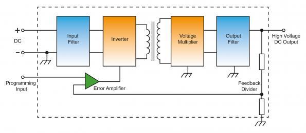 Les modules haute tension standard économisent du temps, de l'espace et de l'argent