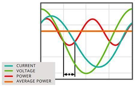 Concevoir une correction du facteur de puissance plus efficace en utilisant des semi-conducteurs à large bande interdite et la commande numérique