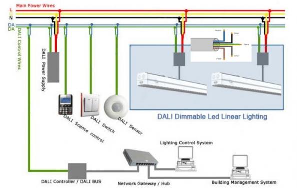 Comprendre et appliquer les nouveaux connecteurs standard pour l'éclairage LED en intérieur et en extérieur