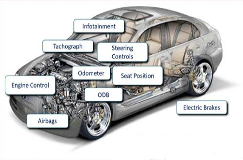 Everspin, Ford: MRAM improves automotive nonvolatile memory