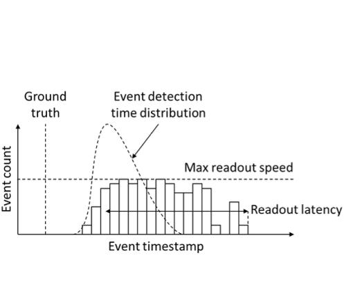 Understanding the performance of neuromorphic event-based vision sensors