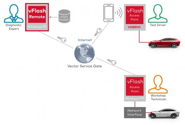 Remote flashing of ECUs with vFlash Remote