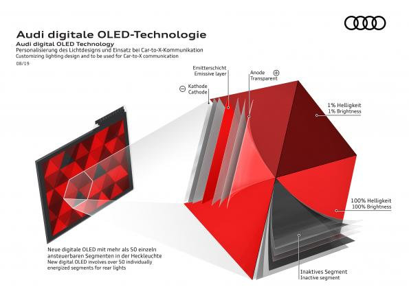 Audi prepares roll-out of new OLED generation