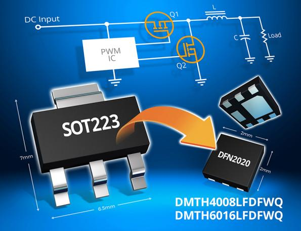 Automotive-compliant power MOSFETs in DFN2020 package from Diodes occupy just 10 percent of the PCB area of larger SOT223 packages.