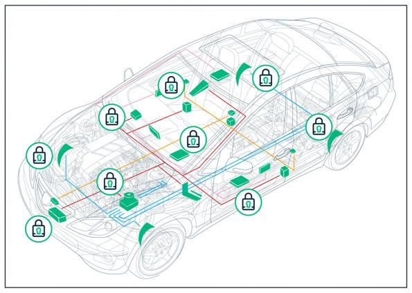 Embedded firewall protects automotive systems