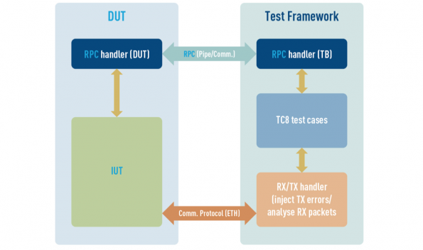 Test suite allows TC8 validation of automotive TCP/IP stacks