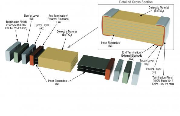 How antivibration capacitors transform the reliability of ECUs