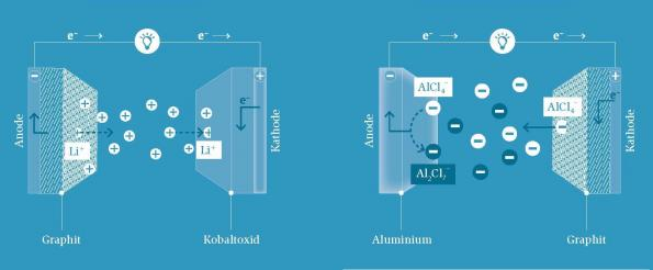 Searching for the next battery chemistry