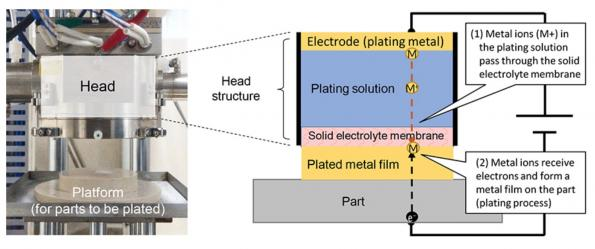 Electronics coating tech reduces waste, emissions