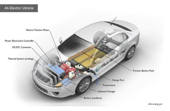 Galvanic isolation in electric vehicles