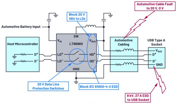 Charging and robust data line protection with Automotive USB
