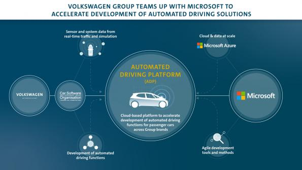 Microsoft, Volkswagen join forces for automated driving