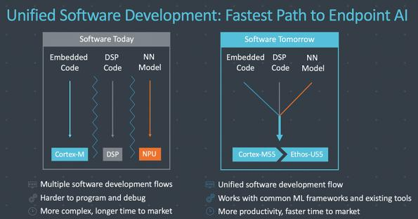 Endpoint AI is accessible to many more with simplified software development on Arm