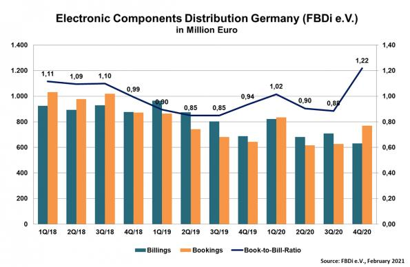 Downturn in German components distribution ends