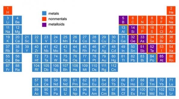 Four elements added to the periodic table eete analog steve taranovich reports that things are getting heavier in the periodic table of chemical elements urtaz Images