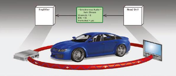 Model-Driven Engineering of Infotainment Networks