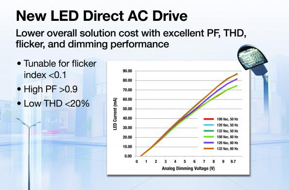DACD Solution Simplifies Smart LED Lighting Design