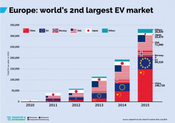 Electromobility in Europe: Serious lack of choice
