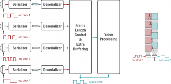 Stepping into next generation ADAS multi-camera architectures