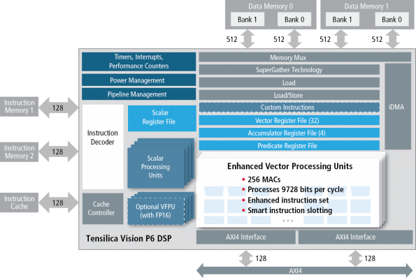 Embedded ADAS Algorithm Optimization with High-Performance DSP IP and CV Software Library