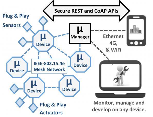 Zero-Configuration Platform for Wireless Sensing & Actuation