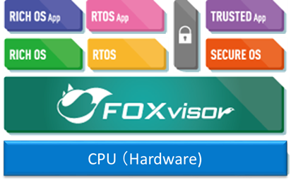 FOXvisor - Virtualization Solution in Secure Automotive and Industrial Systems