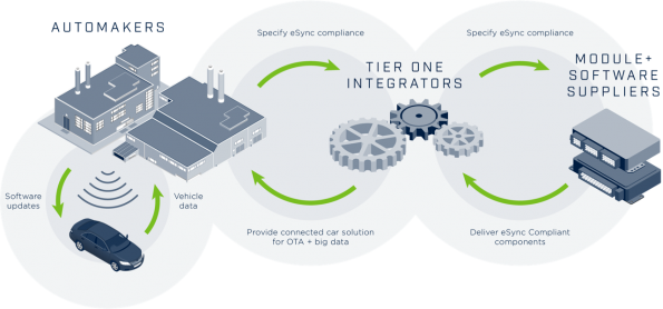 A Data Pipeline for Effective Automotive OTA: Five Key Aspects of the eSync System