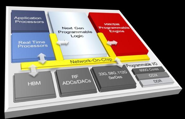 Adaptable platform eyes challenges of future computing